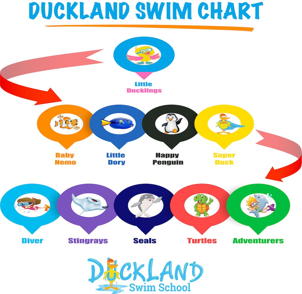 Duckland Swim School Browns Plains